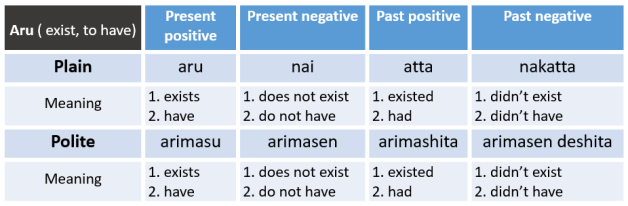 Conjugation_table_aru