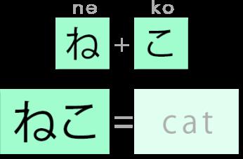 creating words_neko