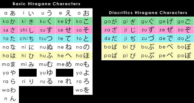 diacritics compared to hiragana_1